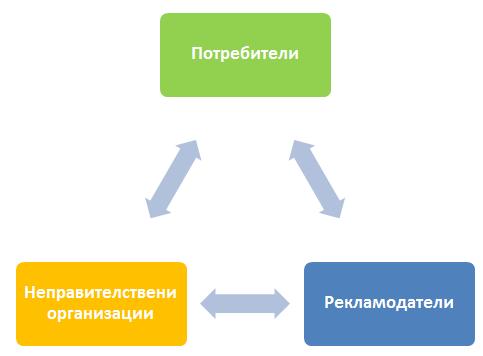 Схема на трите основни играча на Yatoto