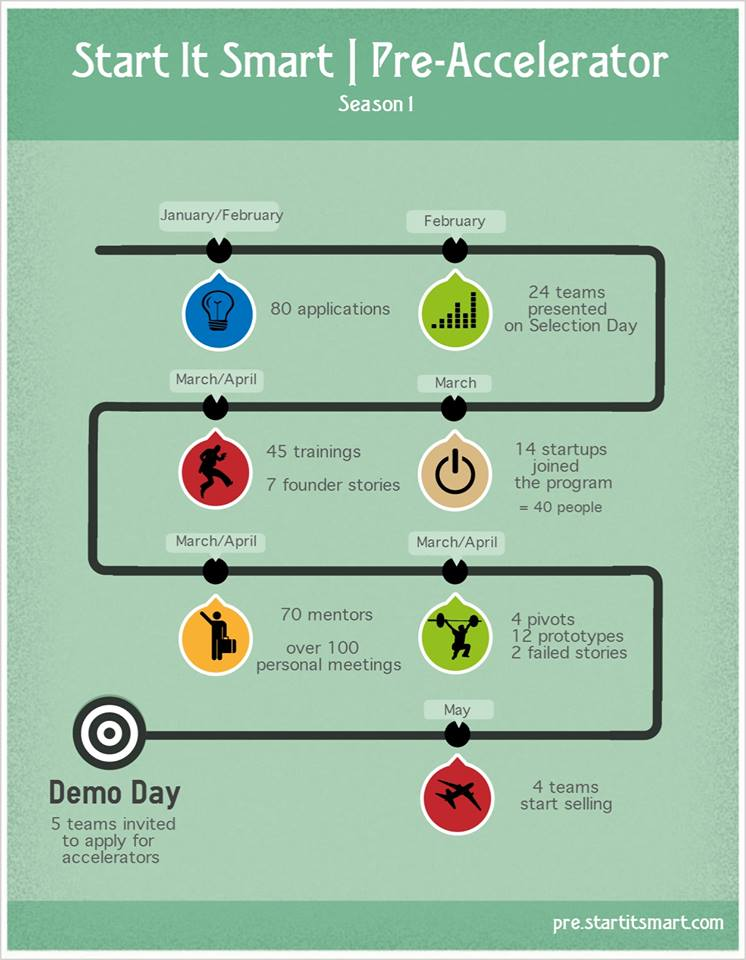 StartItsmart Preaccelerator Infographic